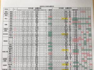 2021 高校 倍率 岐阜 県 公立 2021年度(令和3年度)|岐阜県公立高校の学科別偏差値一覧